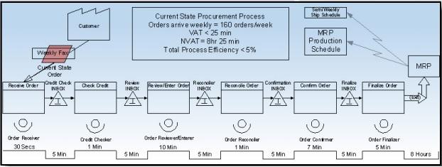Software Process Simulator #5